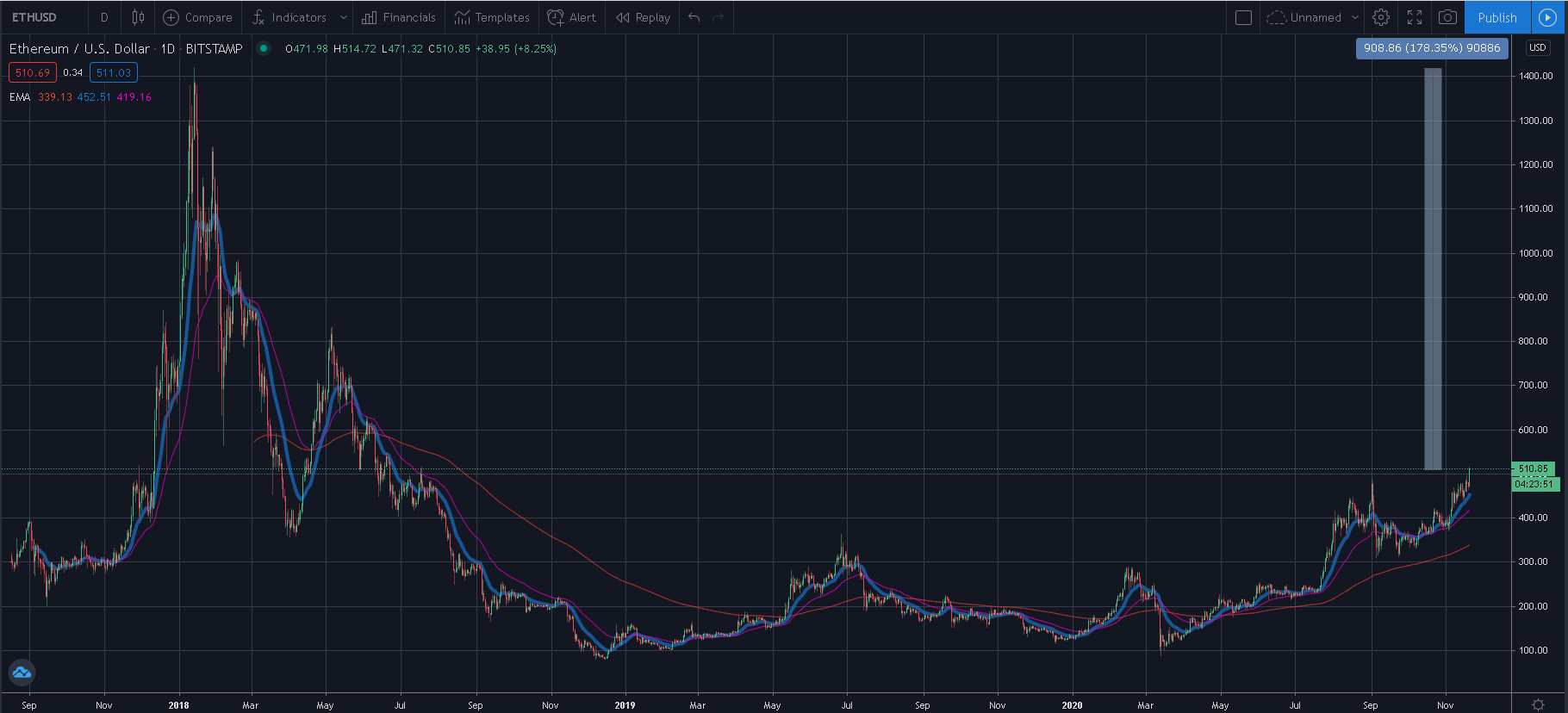 Ethereum Chart - Altcoins will reach all time high on 2021