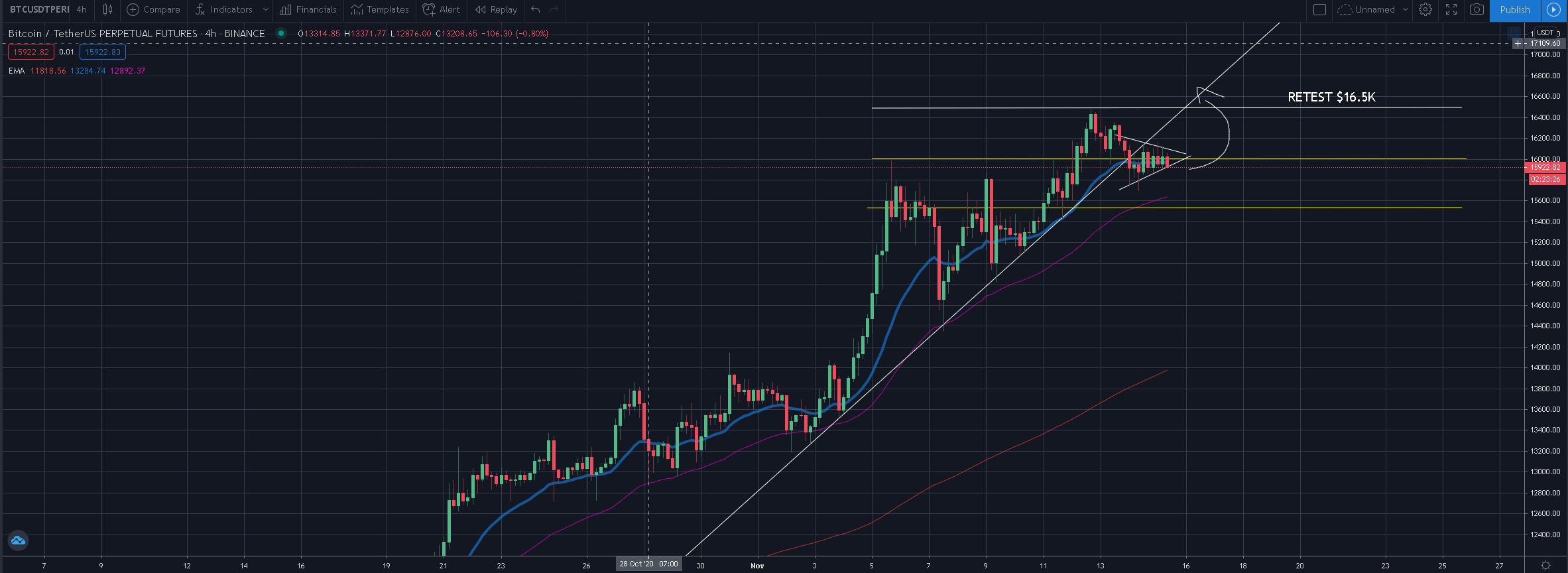 Bitcoin for the end of 2020 - Correction probably in the works