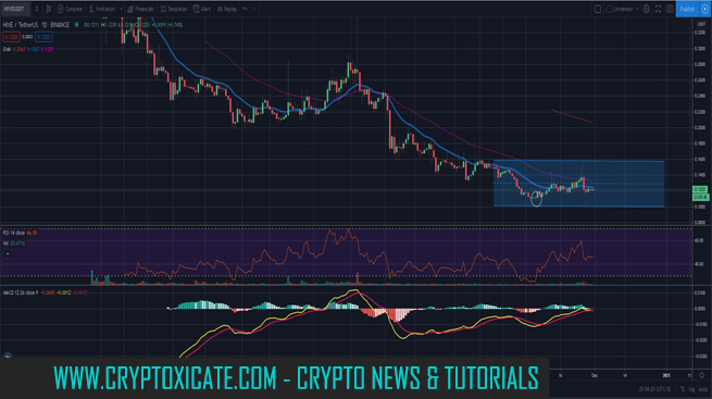 Weekly close for Bitcoin and Ethereum - Alts rally may continue