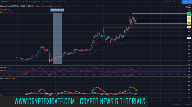 Ethereum about to follow Bitcoin - Not lagging anymore