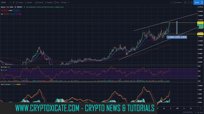 Bitcoin within a channel and Altcoins keep moving - Zoom out alts pumping
