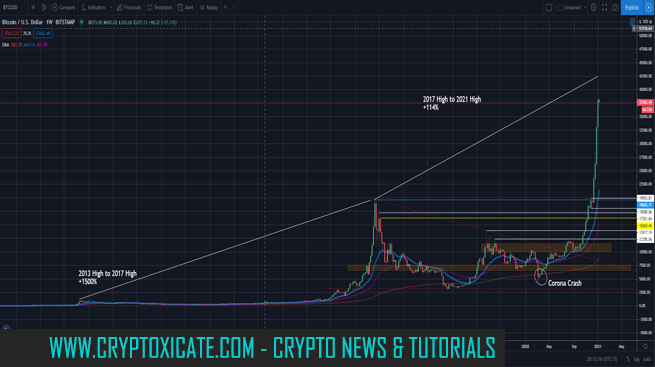 A Shakeout is not same as a Correction - ETHEREUM TO ALL TIME HIGH