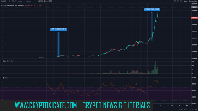 Market conditions to 2021 Bitcoin and Altcoins