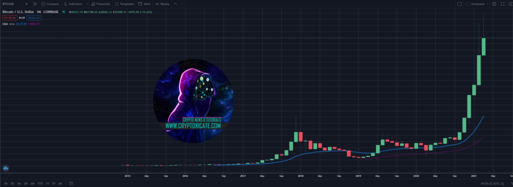 CRYPTO MARKET ON THIN ICE - FIRST TIME SINCE THE BULL RUN STARTED
