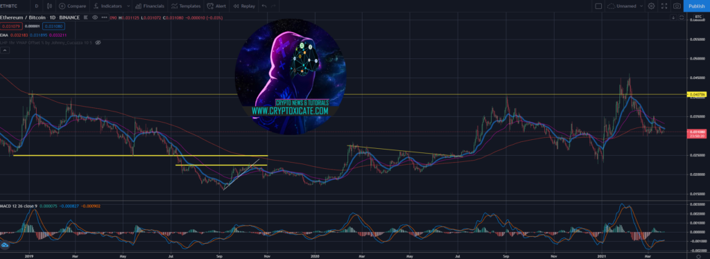 BITCOIN HUNTING NEW ALL TIME HIGH - RETRACE MIGHT NOT BE OVER